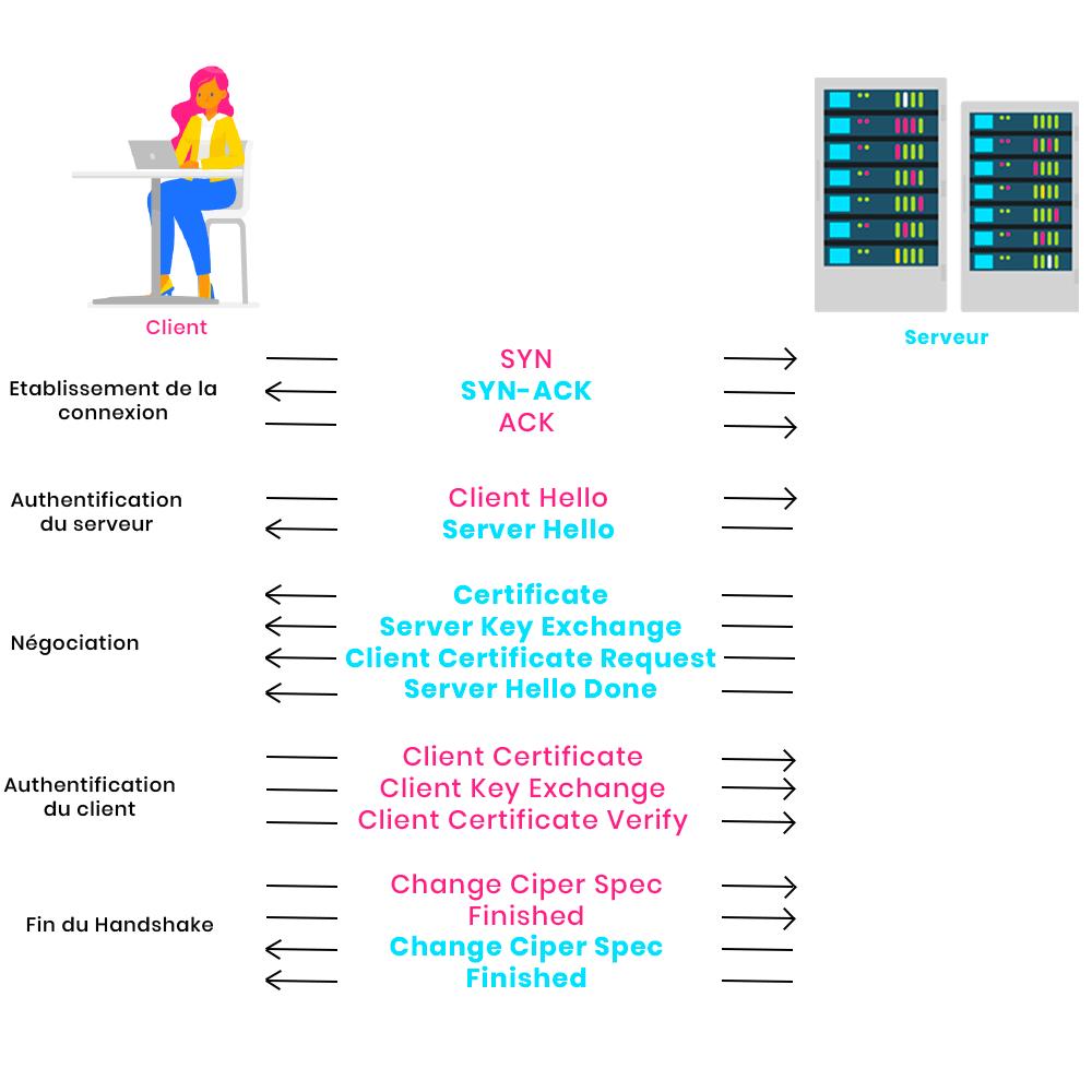 schema protocole handshake