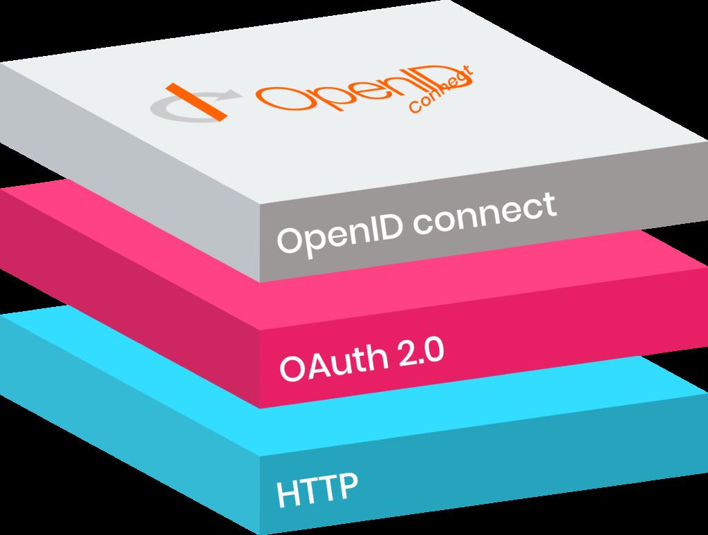 OpenID Connect est une couche d'identité au-dessus du protocole OAuth 2.0.