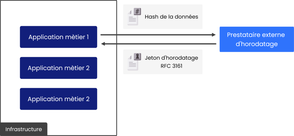 Architecture logique d'une solution d'horodatage en SaaS